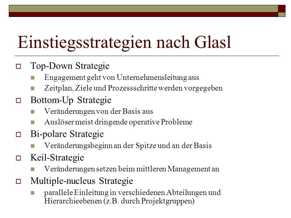 Einstiegsstrategien nach Glasl