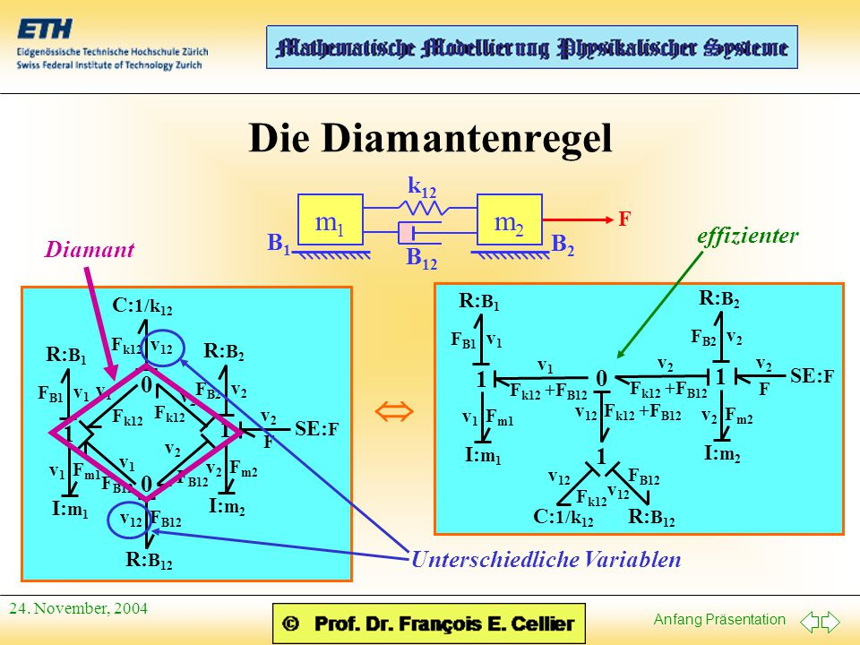 Die Diamantenregel  m2 m1 k12 effizienter B1 B2 Diamant B12 1 1