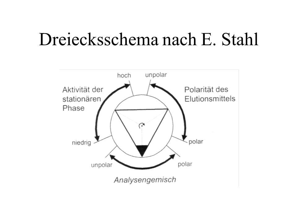 Dreiecksschema nach E. Stahl