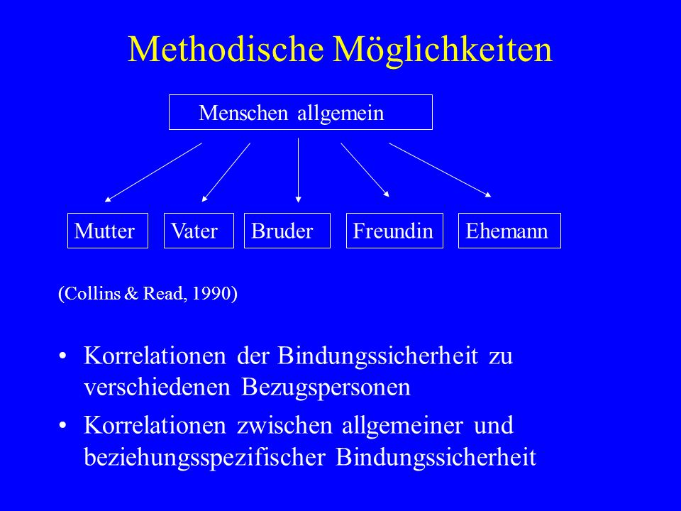 Methodische Möglichkeiten
