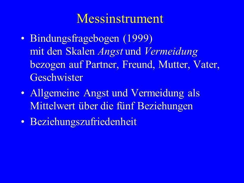 Messinstrument Bindungsfragebogen (1999) mit den Skalen Angst und Vermeidung bezogen auf Partner, Freund, Mutter, Vater, Geschwister.