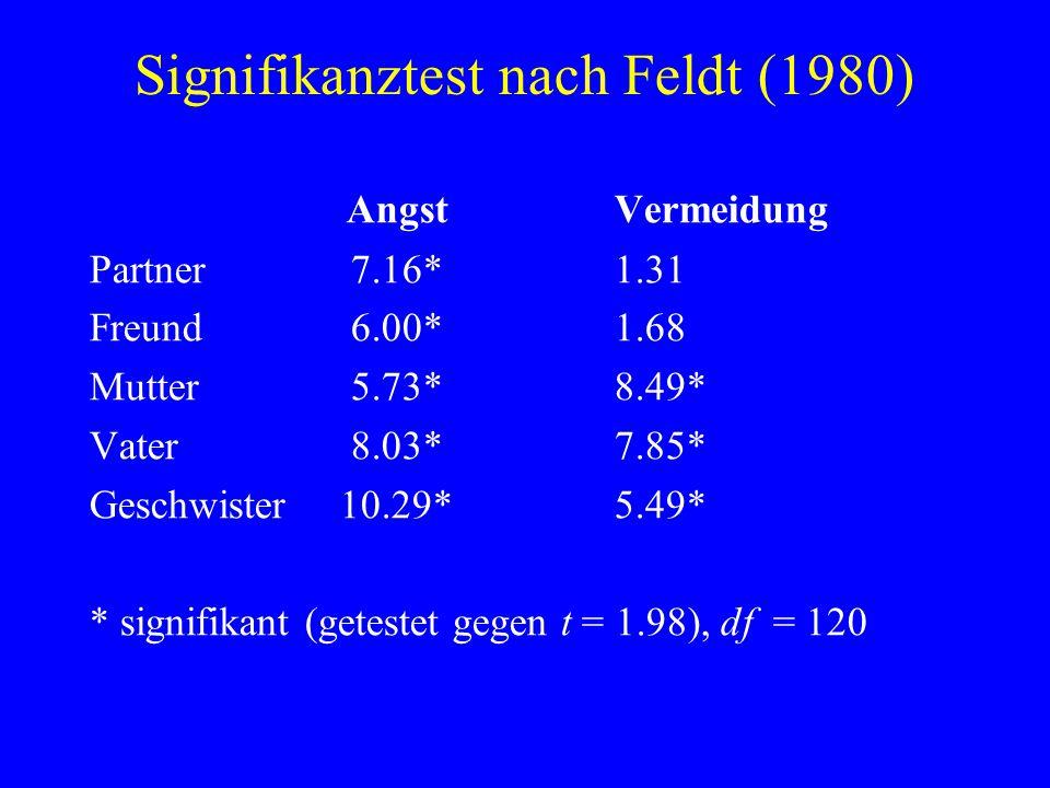 Signifikanztest nach Feldt (1980)
