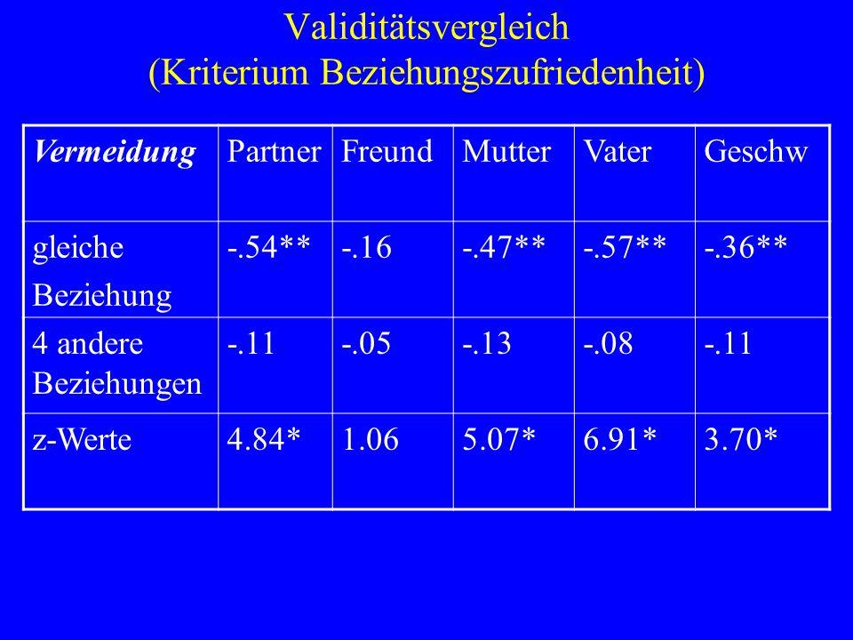 Validitätsvergleich (Kriterium Beziehungszufriedenheit)