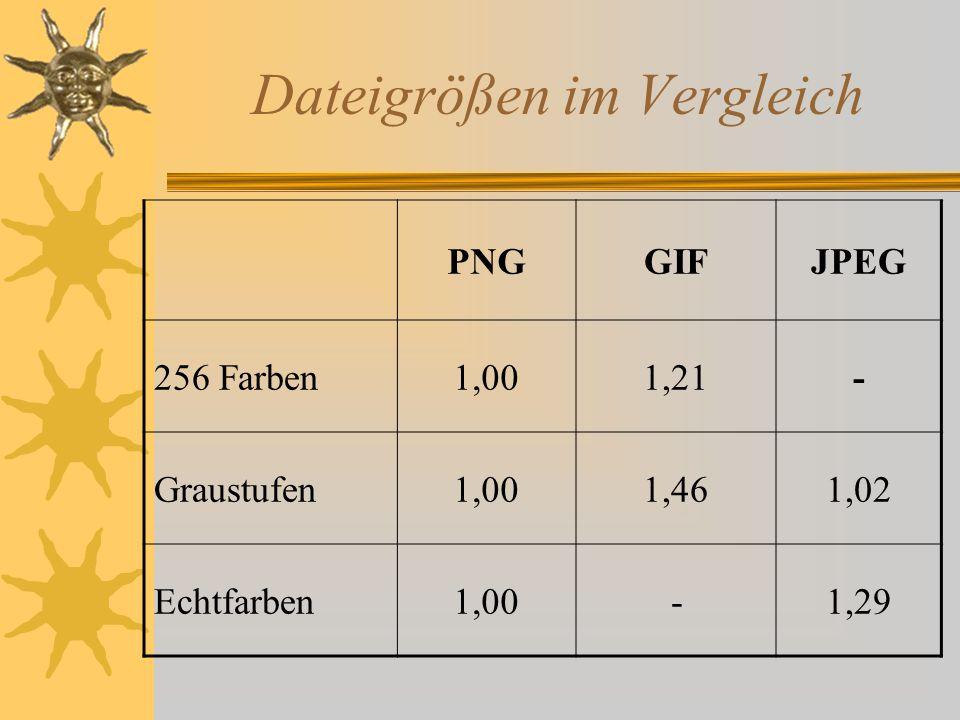 Dateigrößen im Vergleich
