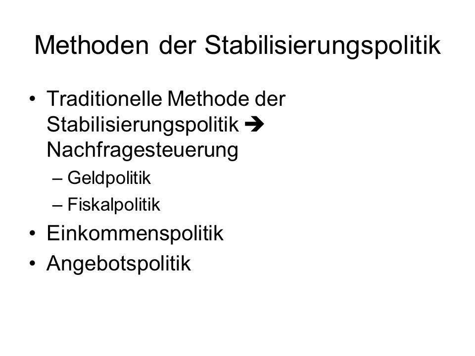 Methoden der Stabilisierungspolitik