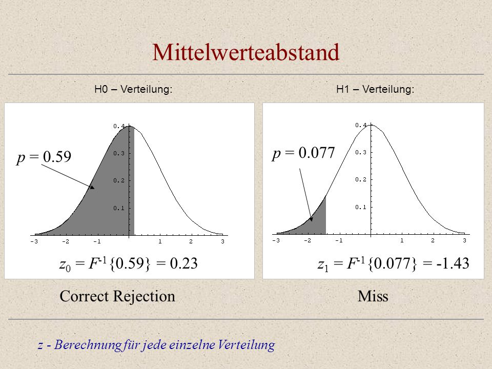 Mittelwerteabstand p = 0.59 z0 = F-1{0.59} = 0.23 Correct Rejection
