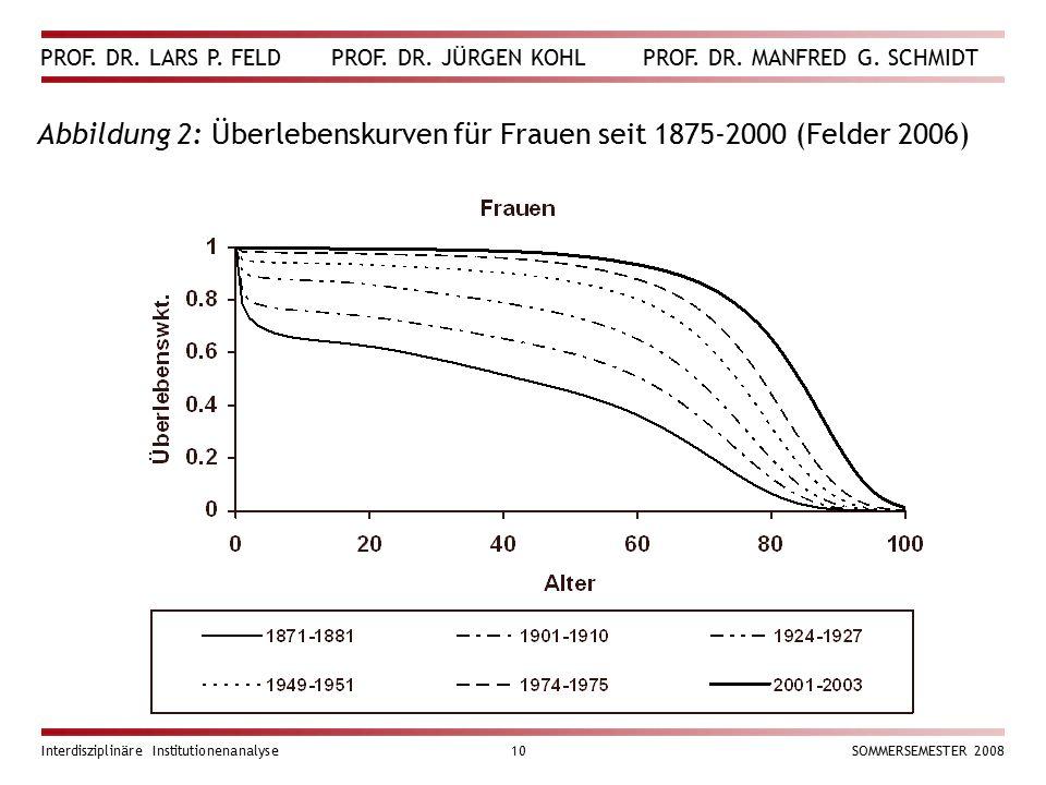 Abbildung 2: Überlebenskurven für Frauen seit 1875-2000 (Felder 2006)