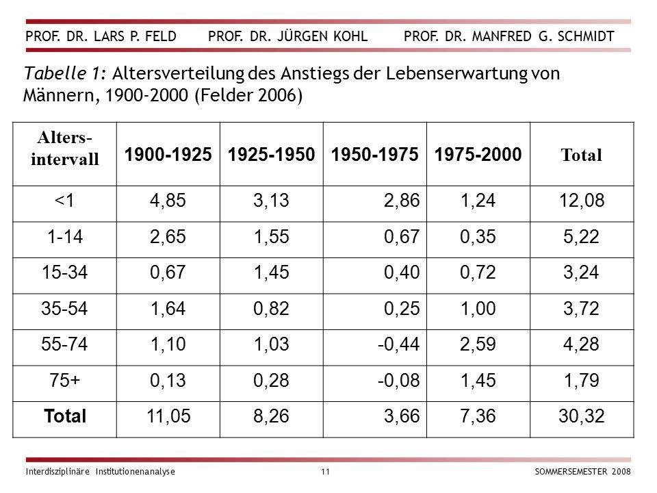 Tabelle 1: Altersverteilung des Anstiegs der Lebenserwartung von Männern, 1900-2000 (Felder 2006)