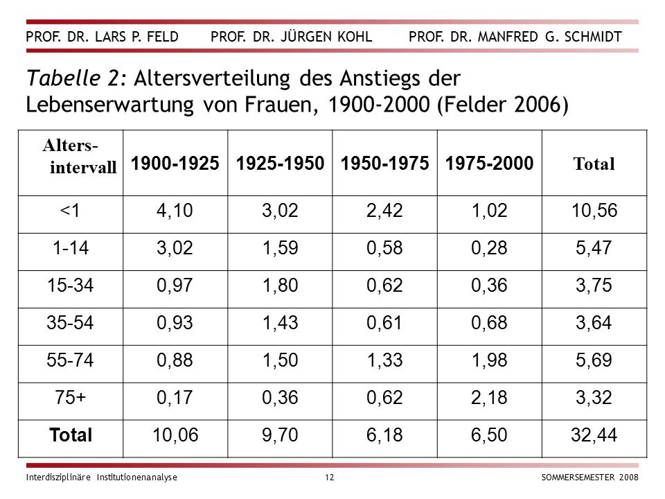 Tabelle 2: Altersverteilung des Anstiegs der Lebenserwartung von Frauen, 1900-2000 (Felder 2006)