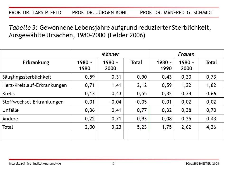 Tabelle 3: Gewonnene Lebensjahre aufgrund reduzierter Sterblichkeit, Ausgewählte Ursachen, 1980-2000 (Felder 2006)
