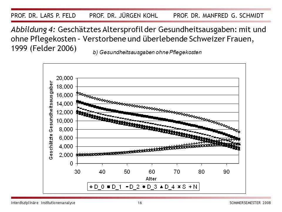 Abbildung 4: Geschätztes Altersprofil der Gesundheitsausgaben: mit und ohne Pflegekosten – Verstorbene und überlebende Schweizer Frauen, 1999 (Felder 2006)
