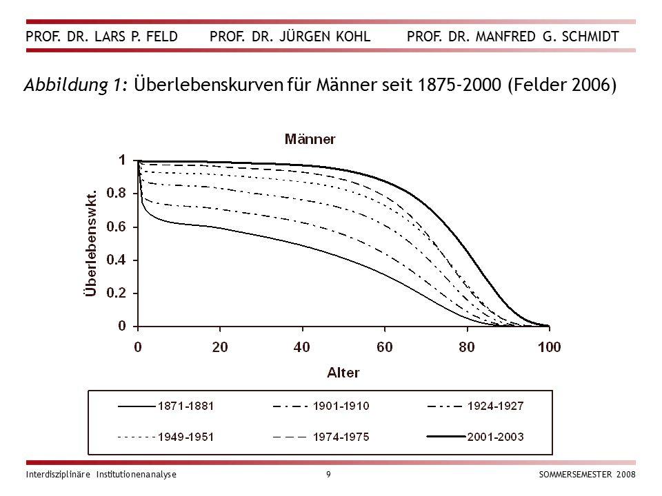 Abbildung 1: Überlebenskurven für Männer seit 1875-2000 (Felder 2006)