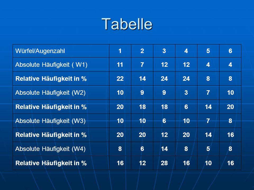 Tabelle Würfel/Augenzahl 1 2 3 4 5 6 Absolute Häufigkeit ( W1) 11 7 12