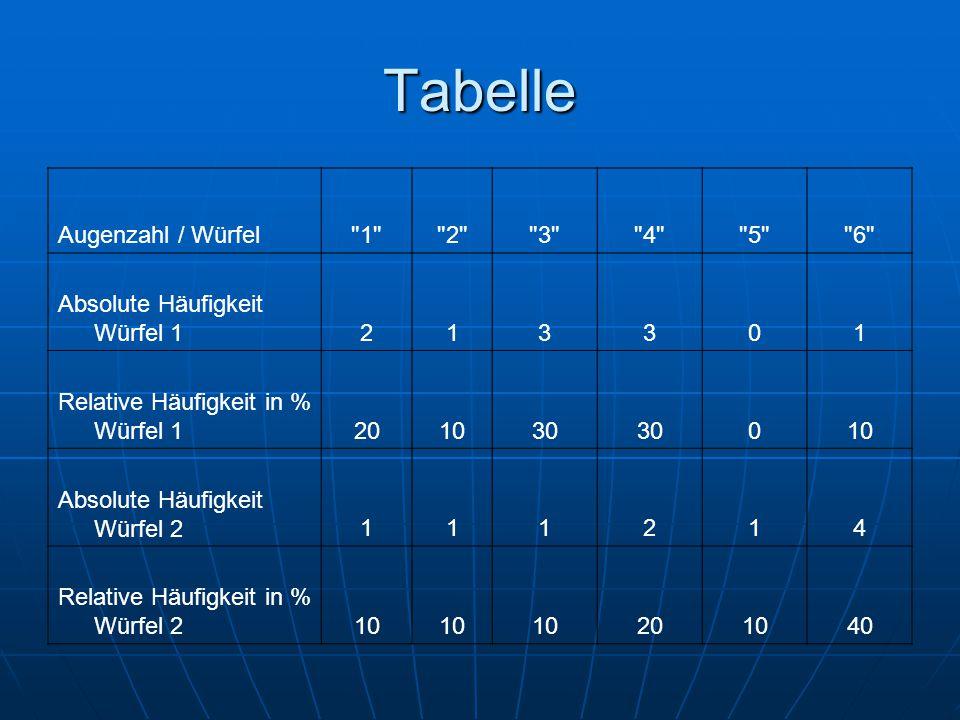 Tabelle Augenzahl / Würfel 1 2 3 4 5 6