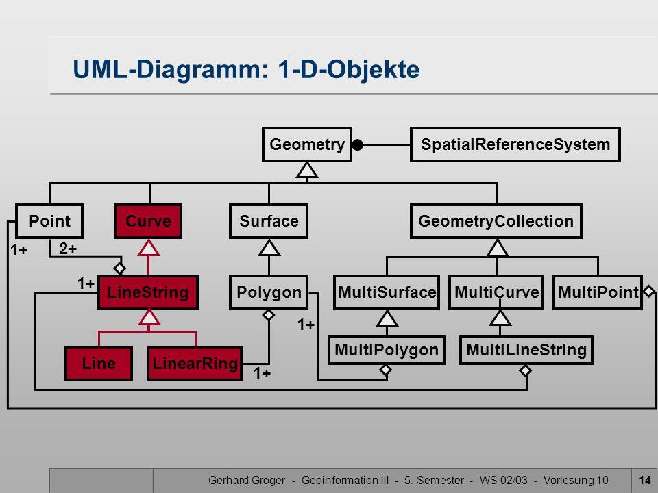 UML-Diagramm: 1-D-Objekte