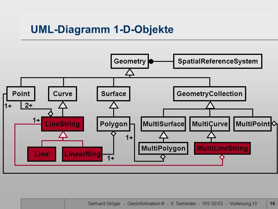 UML-Diagramm 1-D-Objekte