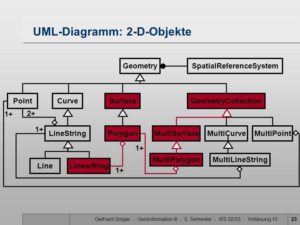 UML-Diagramm: 2-D-Objekte