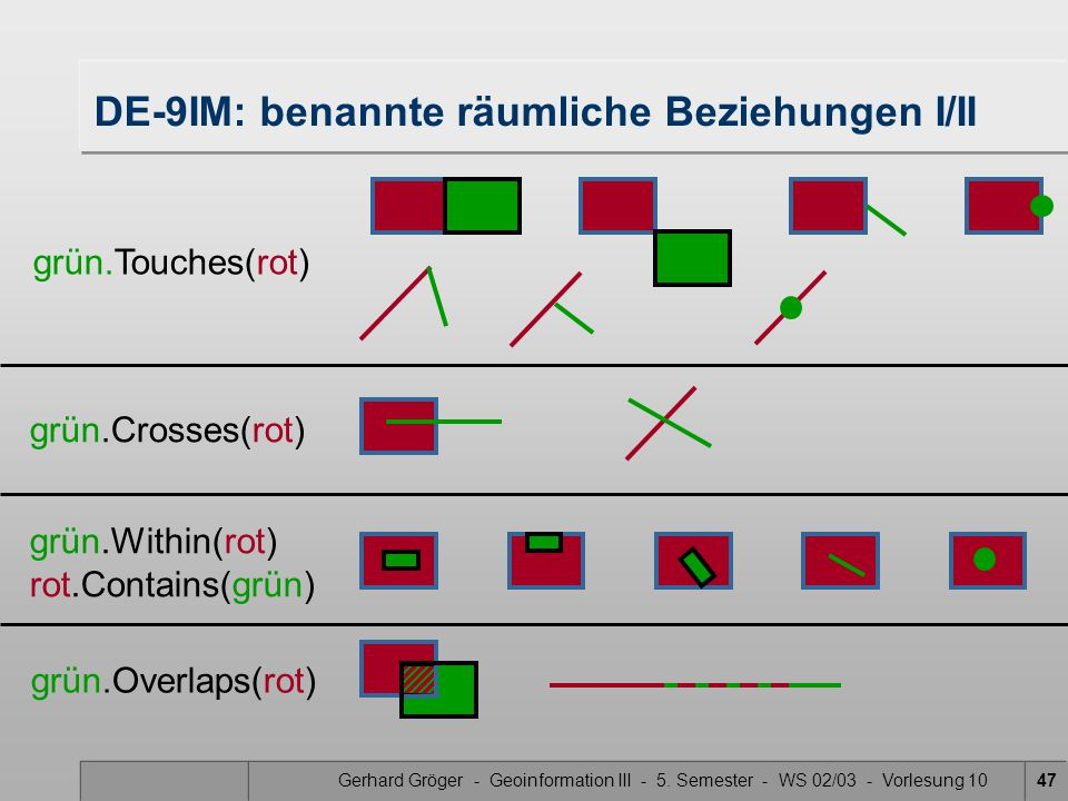 DE-9IM: benannte räumliche Beziehungen I/II