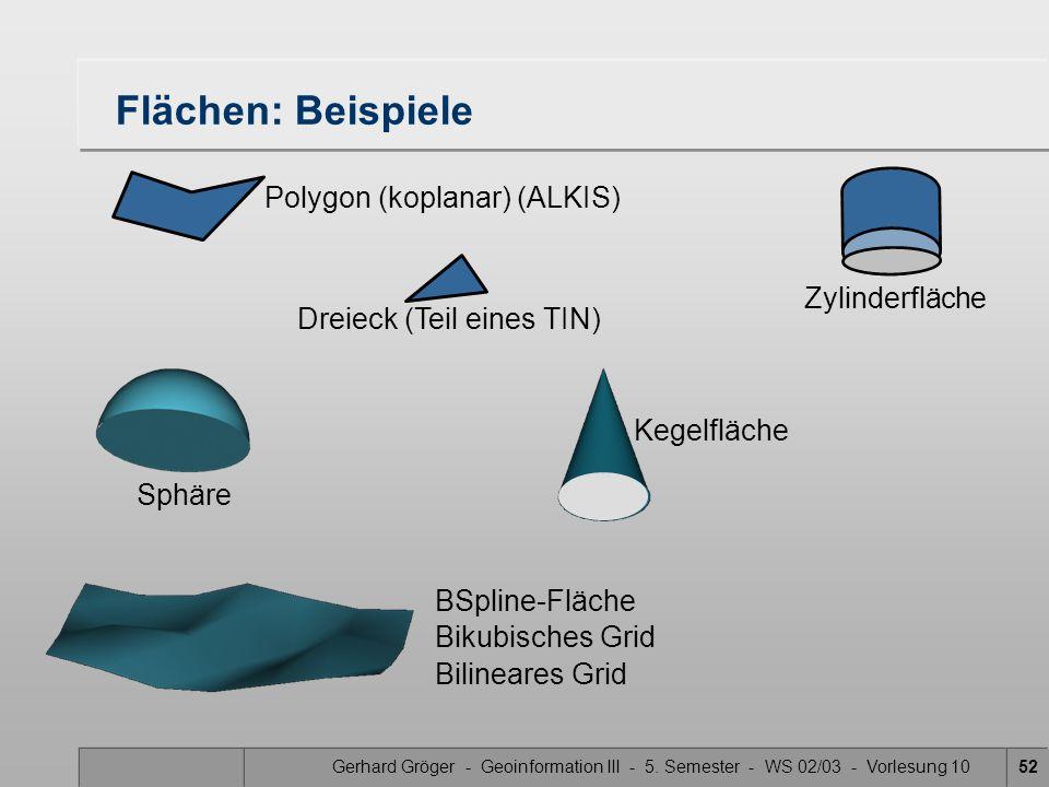 Flächen: Beispiele Polygon (koplanar) (ALKIS) Zylinderfläche