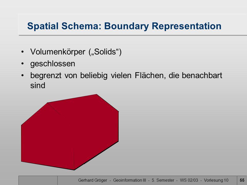 Spatial Schema: Boundary Representation