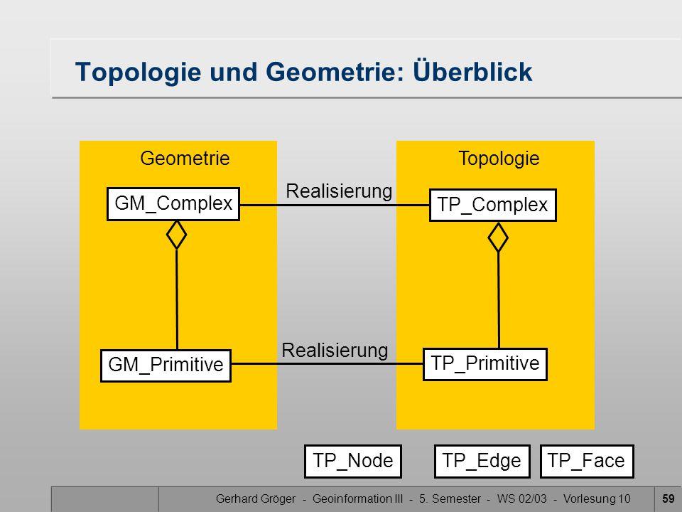 Topologie und Geometrie: Überblick