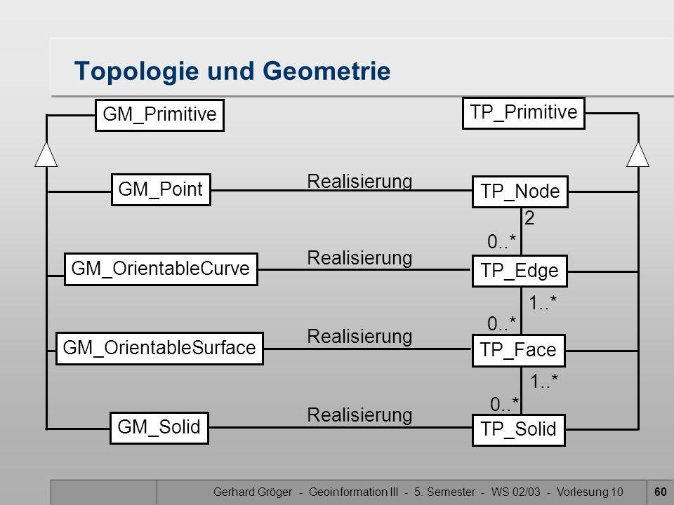Topologie und Geometrie
