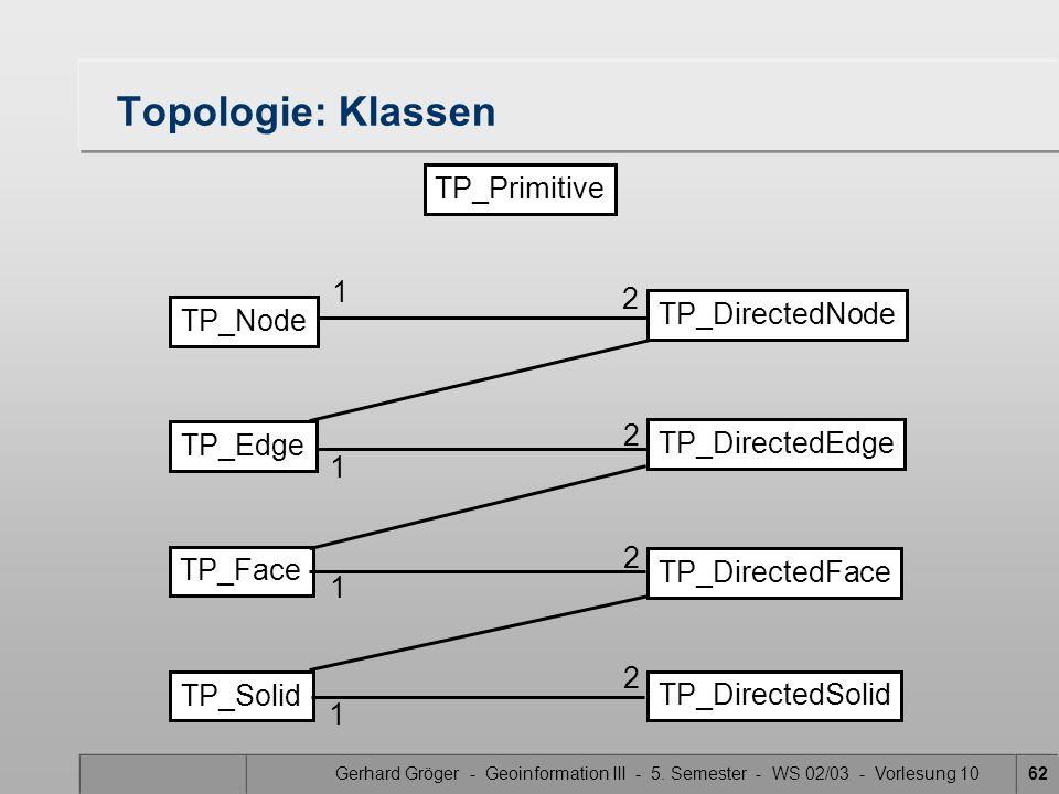 Topologie: Klassen TP_Primitive 1 2 TP_DirectedNode TP_Node 2 TP_Edge