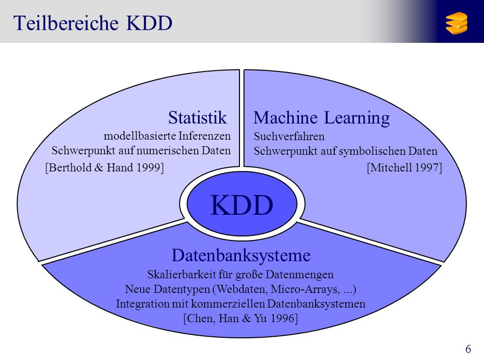 KDD Teilbereiche KDD Statistik Machine Learning Datenbanksysteme
