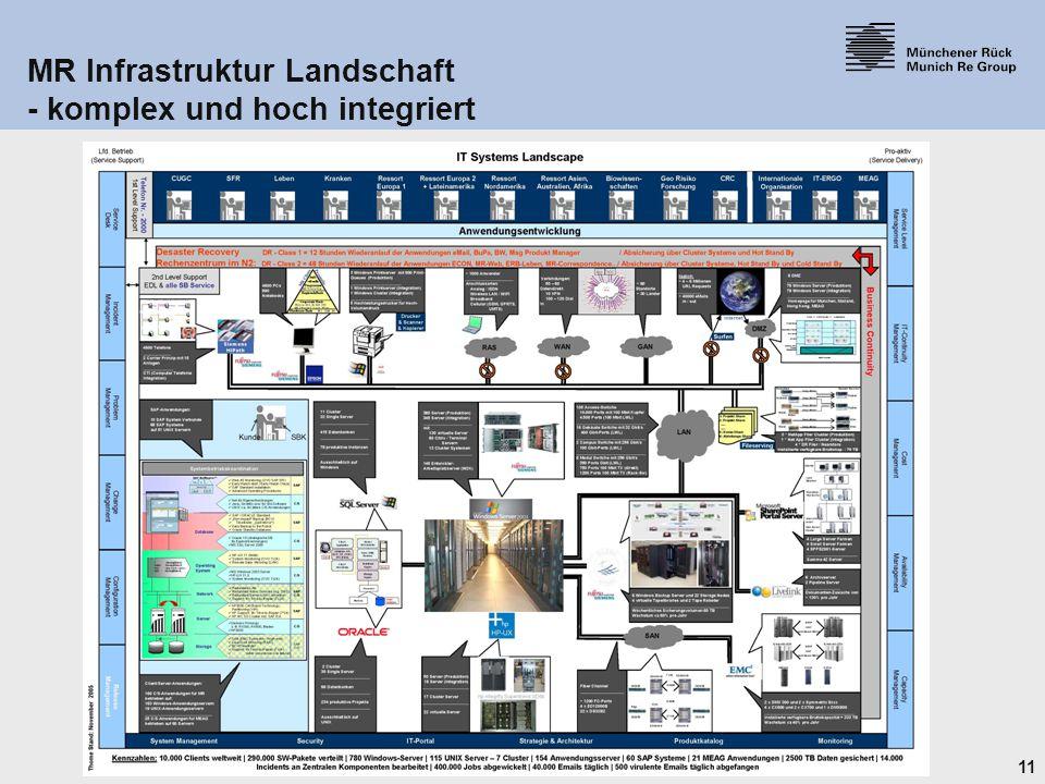 MR Infrastruktur Landschaft - komplex und hoch integriert