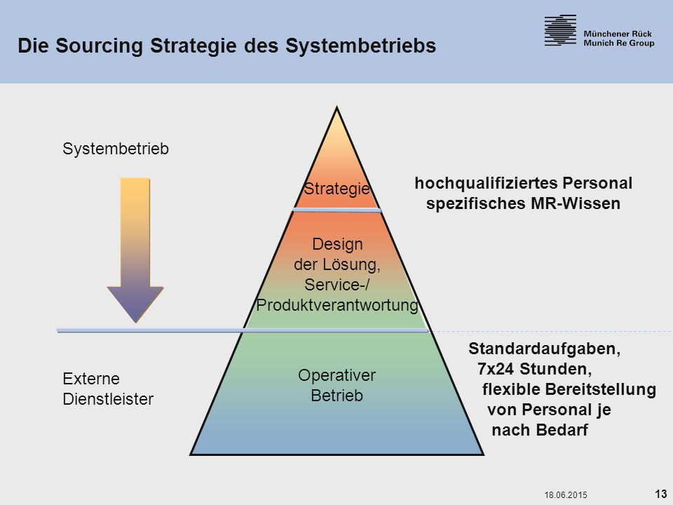 Die Sourcing Strategie des Systembetriebs