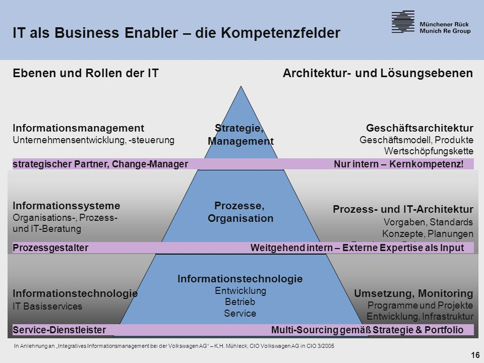 IT als Business Enabler – die Kompetenzfelder