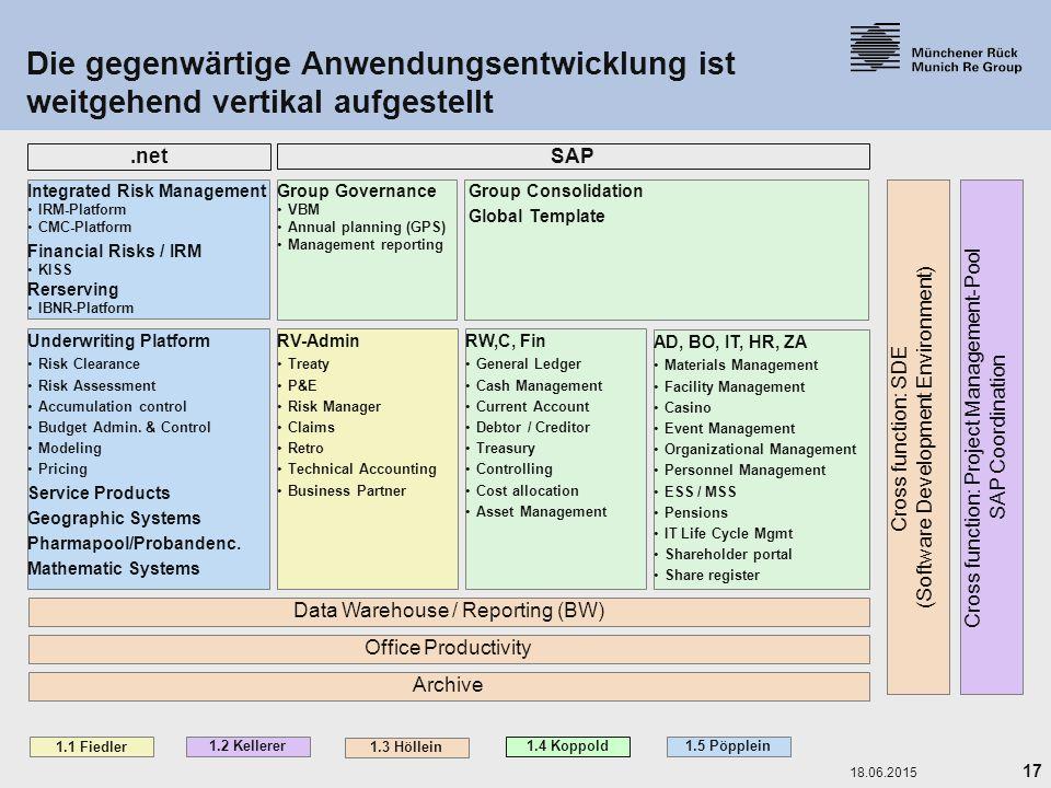 16. April 2017 Die gegenwärtige Anwendungsentwicklung ist weitgehend vertikal aufgestellt. .net. SAP.