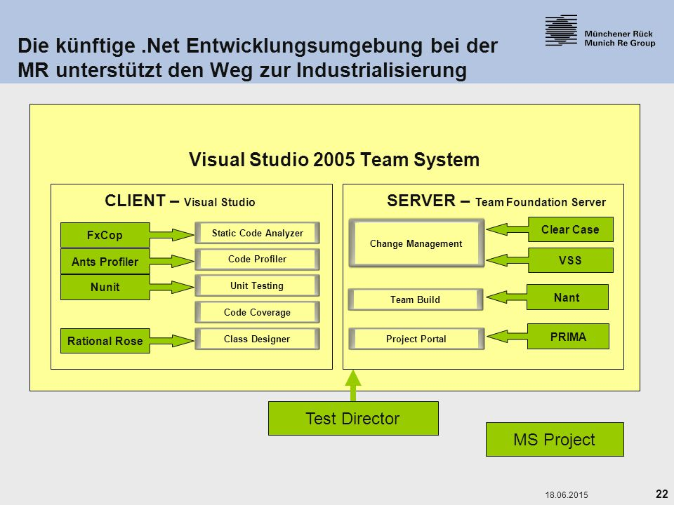 Visual Studio 2005 Team System SERVER – Team Foundation Server