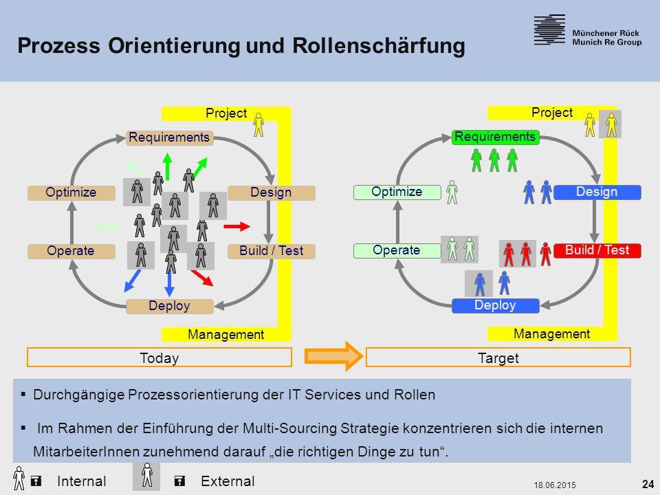Prozess Orientierung und Rollenschärfung