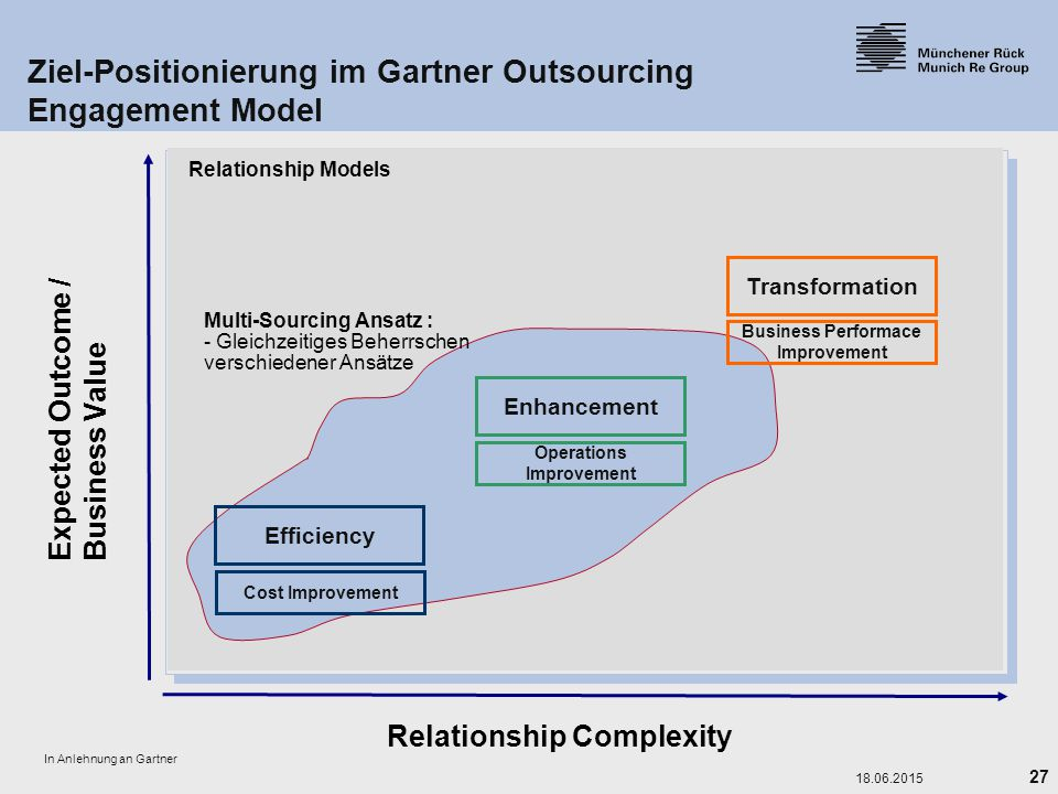 Ziel-Positionierung im Gartner Outsourcing Engagement Model