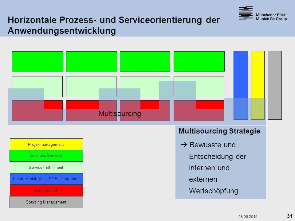 Horizontale Prozess- und Serviceorientierung der Anwendungsentwicklung