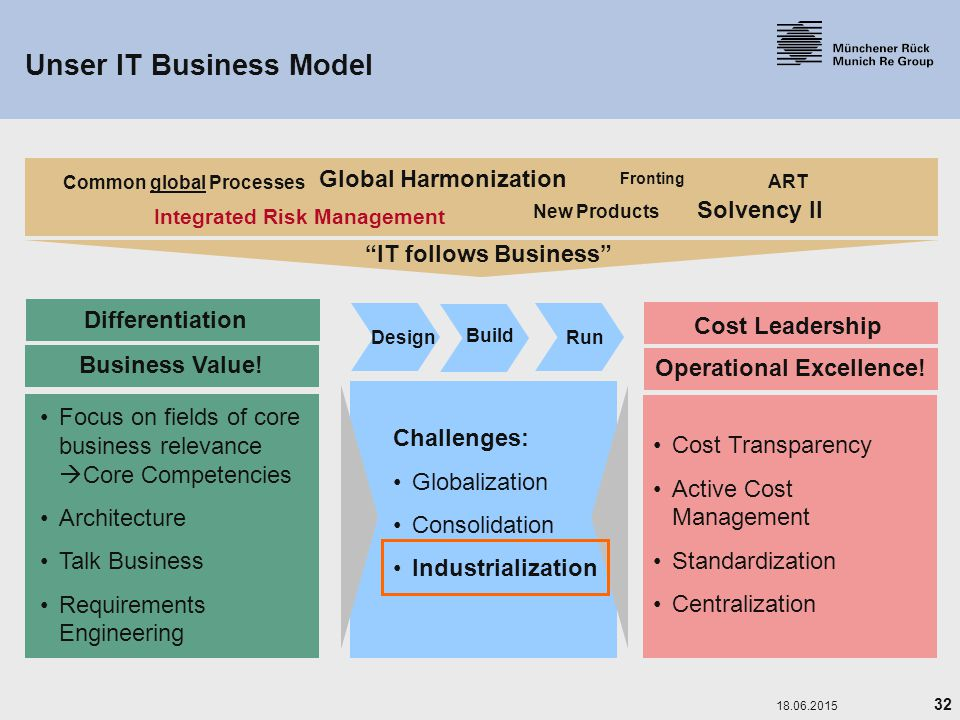 Unser IT Business Model