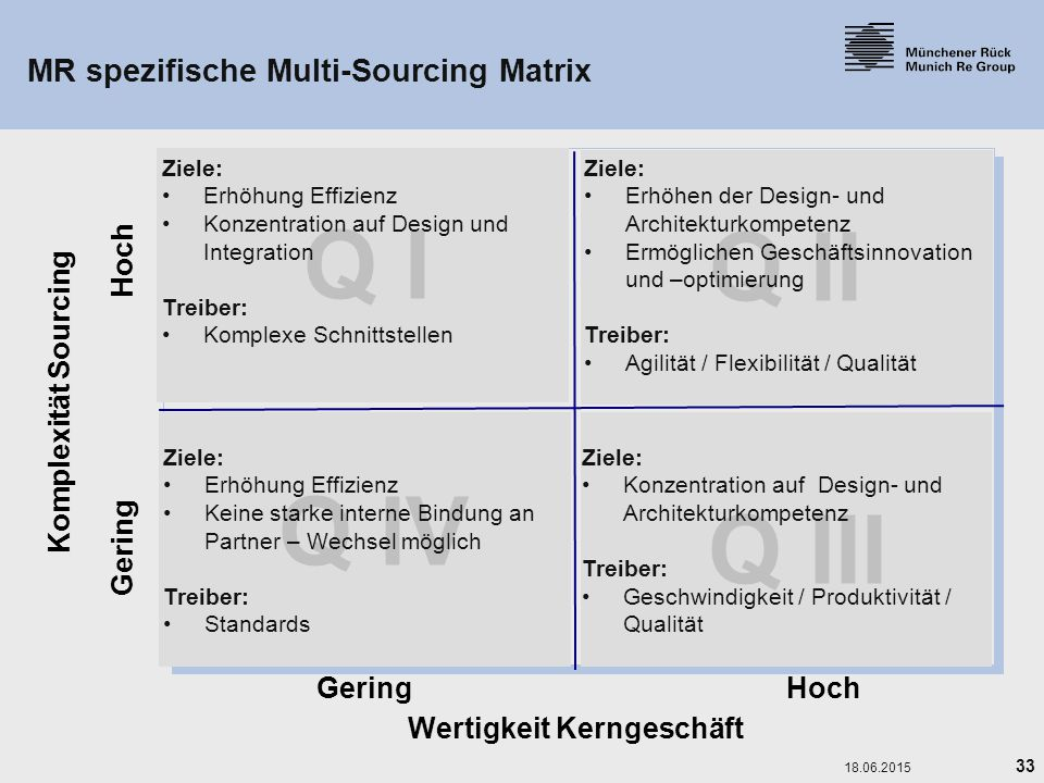 MR spezifische Multi-Sourcing Matrix