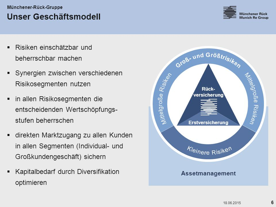 Unser Geschäftsmodell