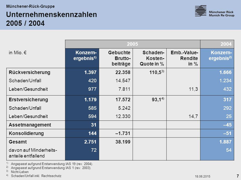 Unternehmenskennzahlen 2005 / 2004