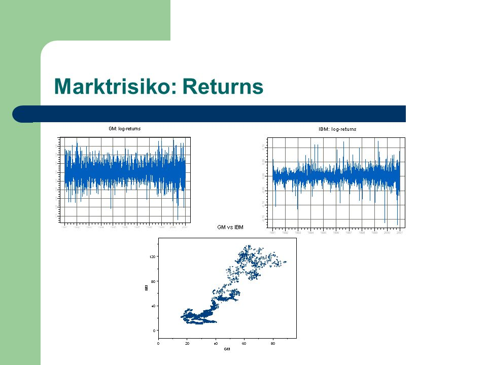 Marktrisiko: Returns