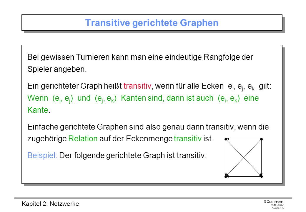 Transitive gerichtete Graphen