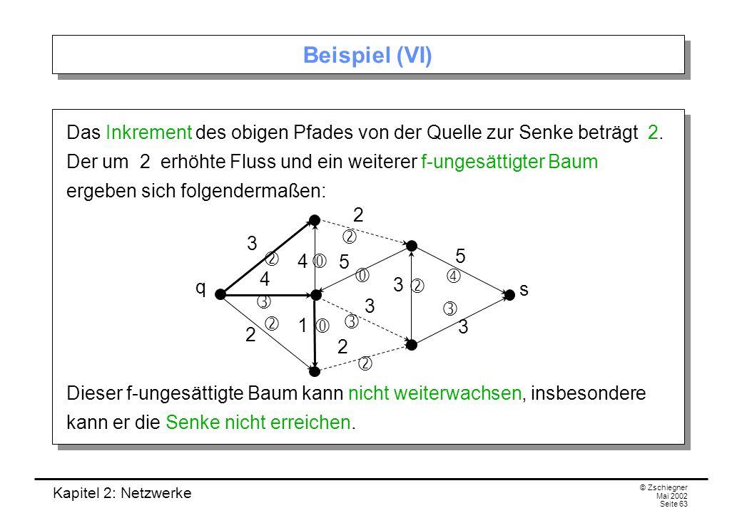 Beispiel (VI)