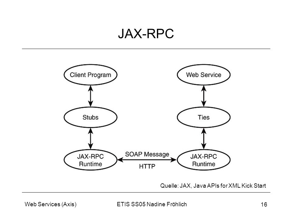 JAX-RPC Quelle: JAX, Java APIs for XML Kick Start Web Services (Axis)