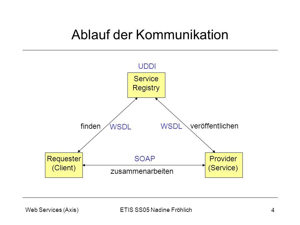 Ablauf der Kommunikation