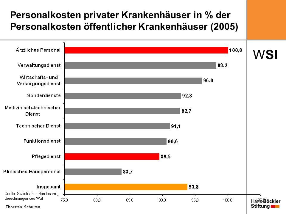 Personalkosten privater Krankenhäuser in % der Personalkosten öffentlicher Krankenhäuser (2005)