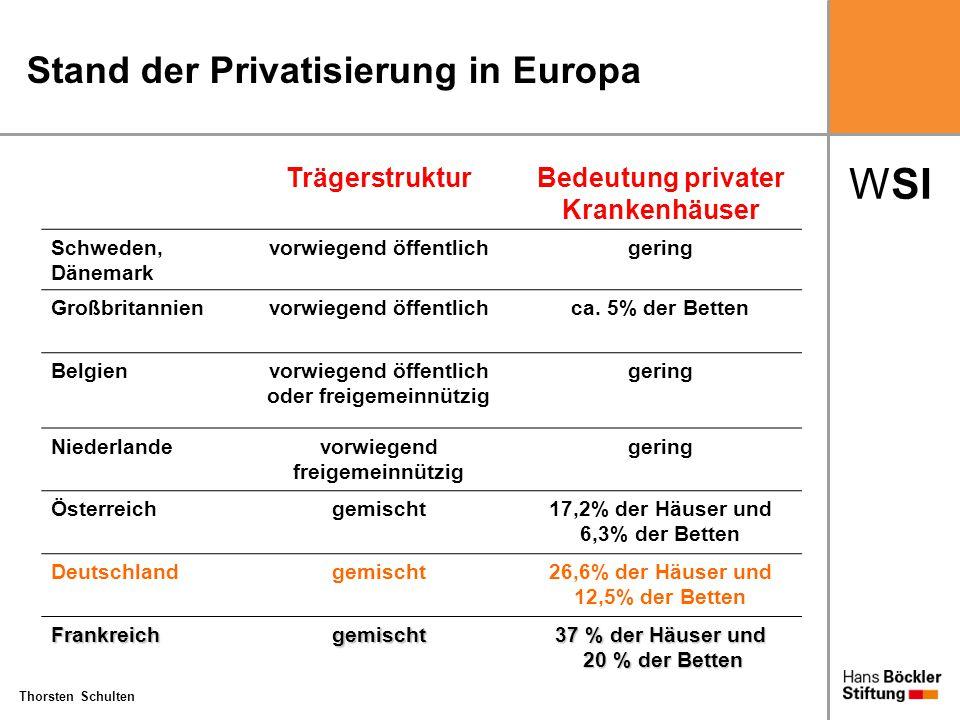 Stand der Privatisierung in Europa