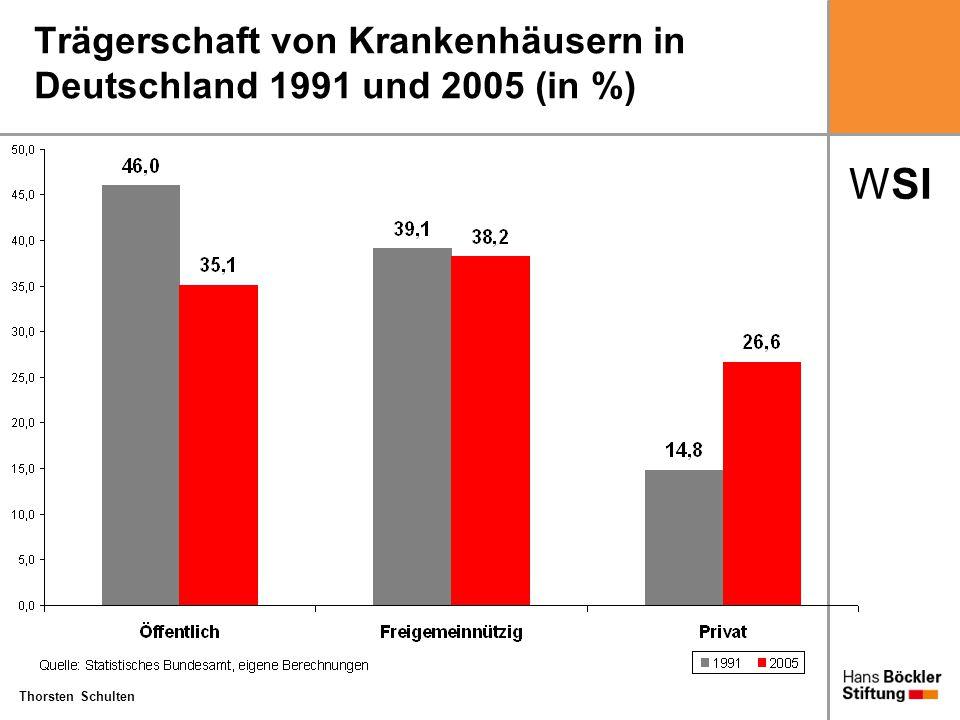 Trägerschaft von Krankenhäusern in Deutschland 1991 und 2005 (in %)
