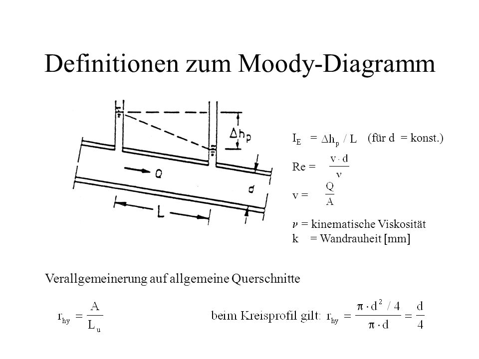 Definitionen zum Moody-Diagramm