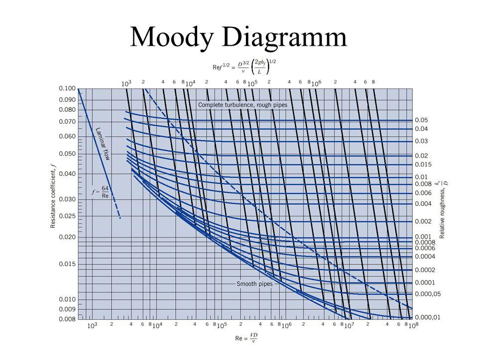 Moody Diagramm